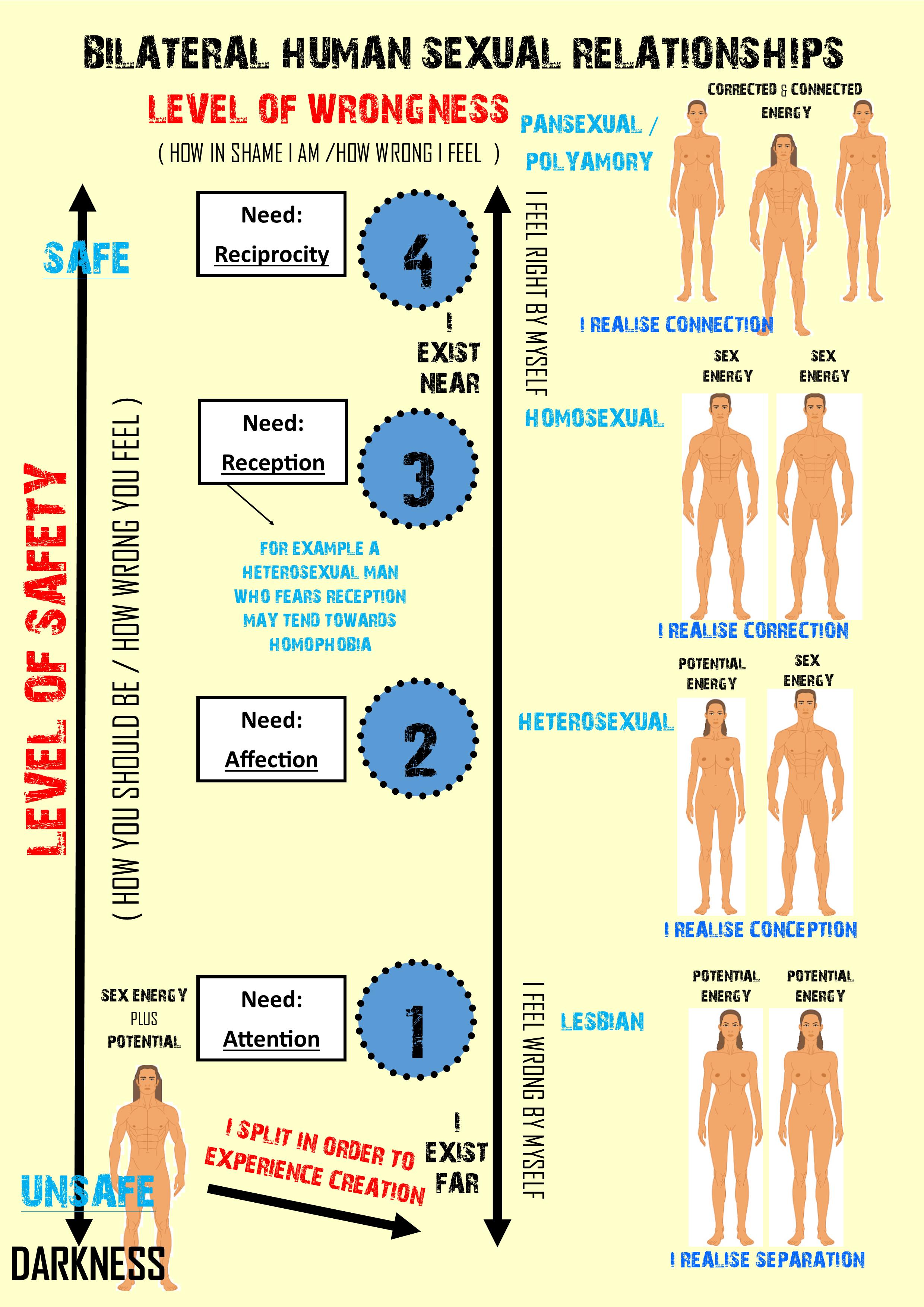 Bilateral Human Sexual Relations