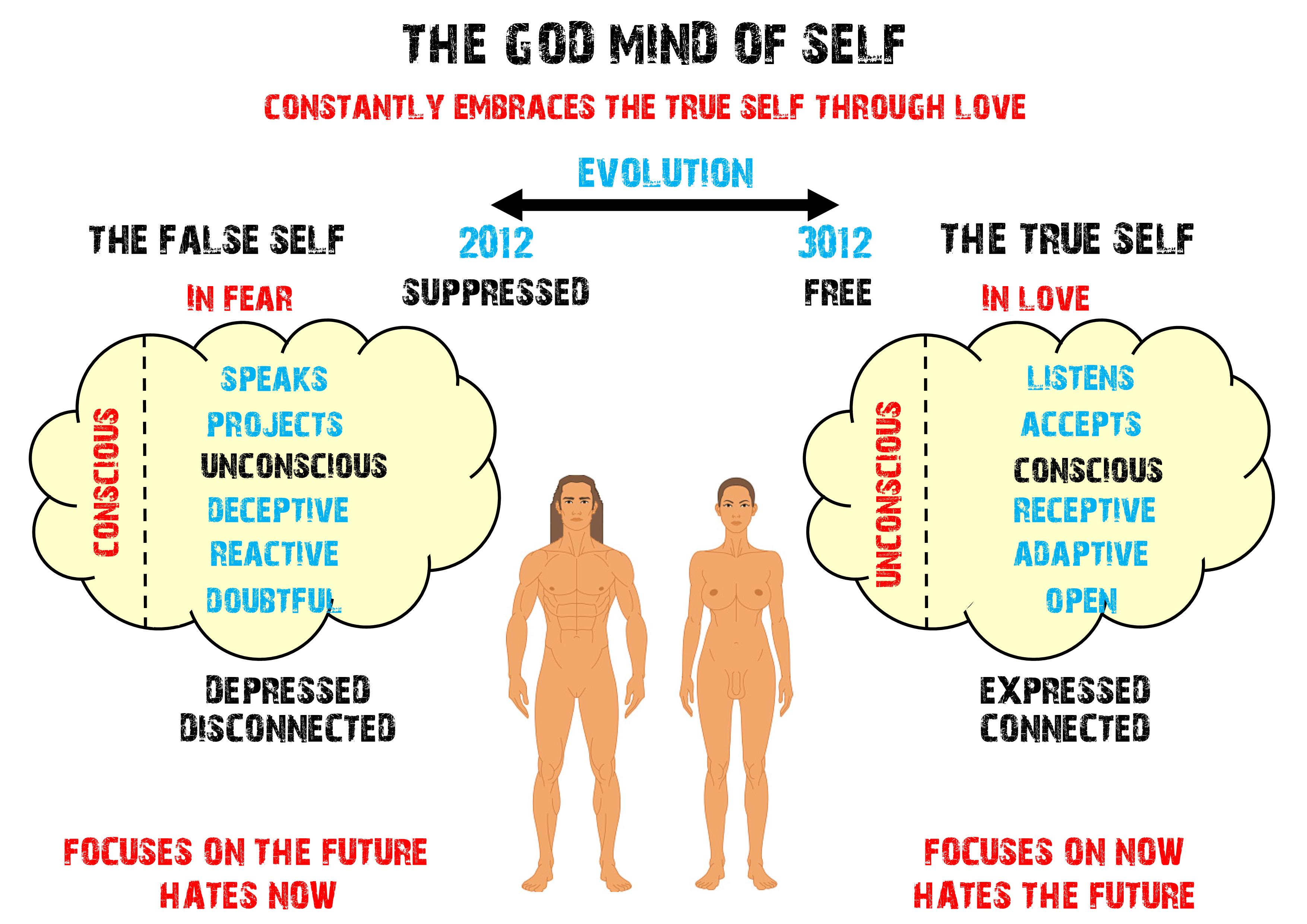 God Mind of Self