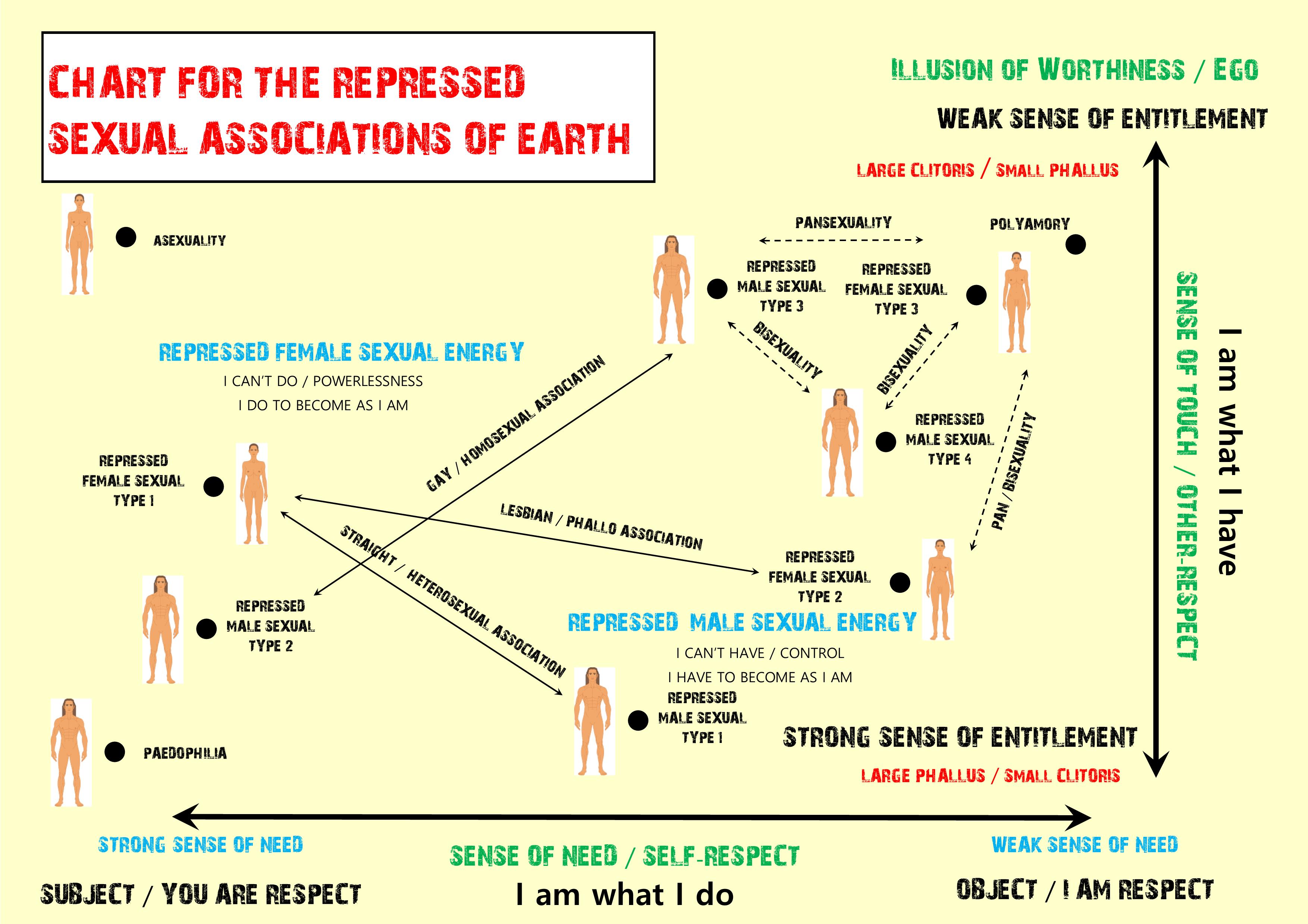 Repressed Sexual Associations