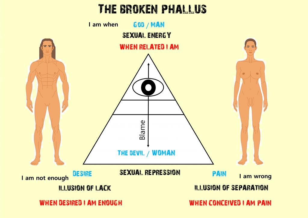 The Broken Phallus