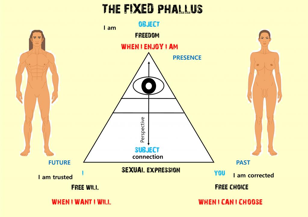 The Fixed Phallus