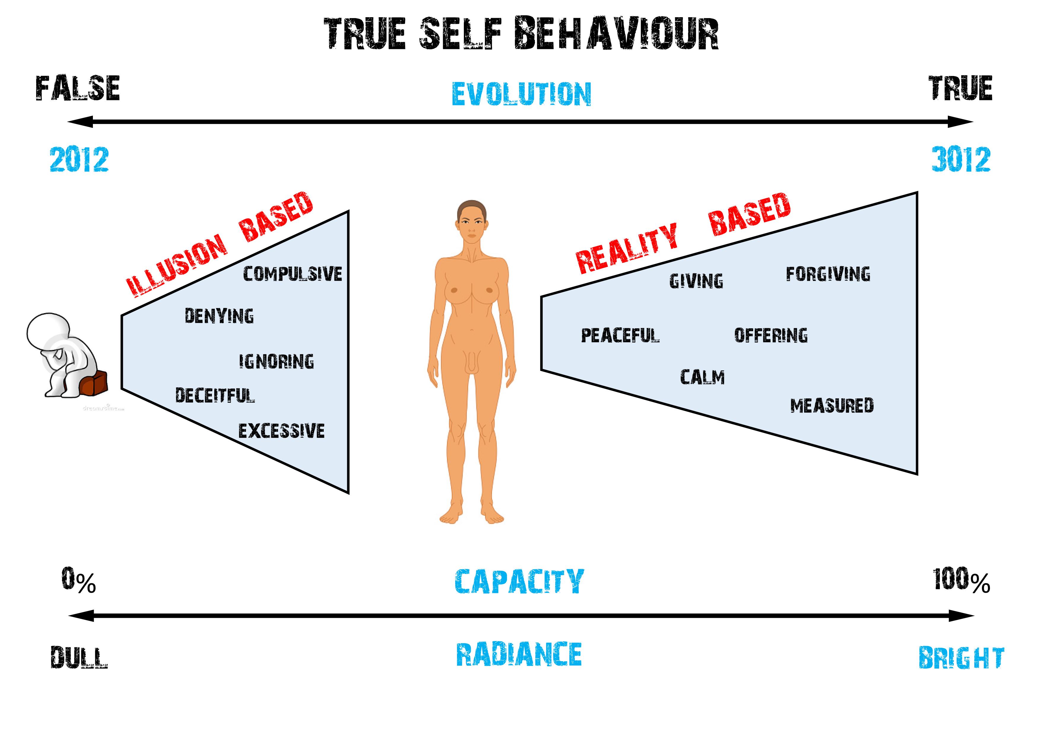 True Self Behaviour
