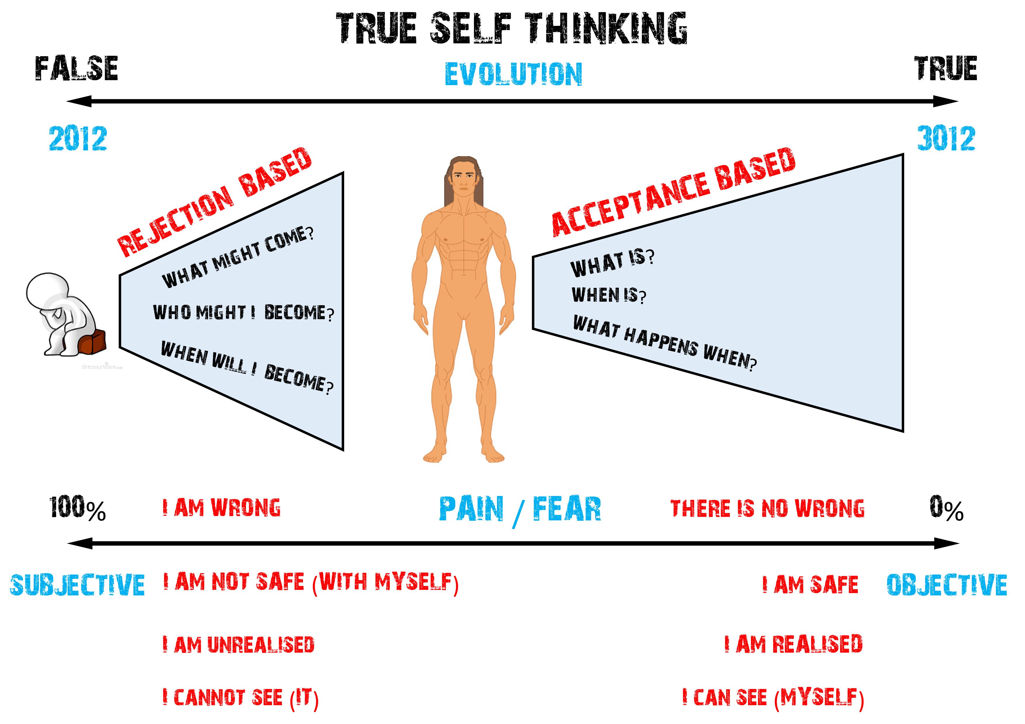 True Self Thinking